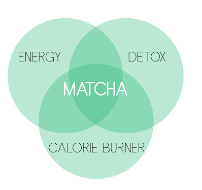 Matcha is such a powerful drink. It is an energy booster, calorie burner and provides detox.